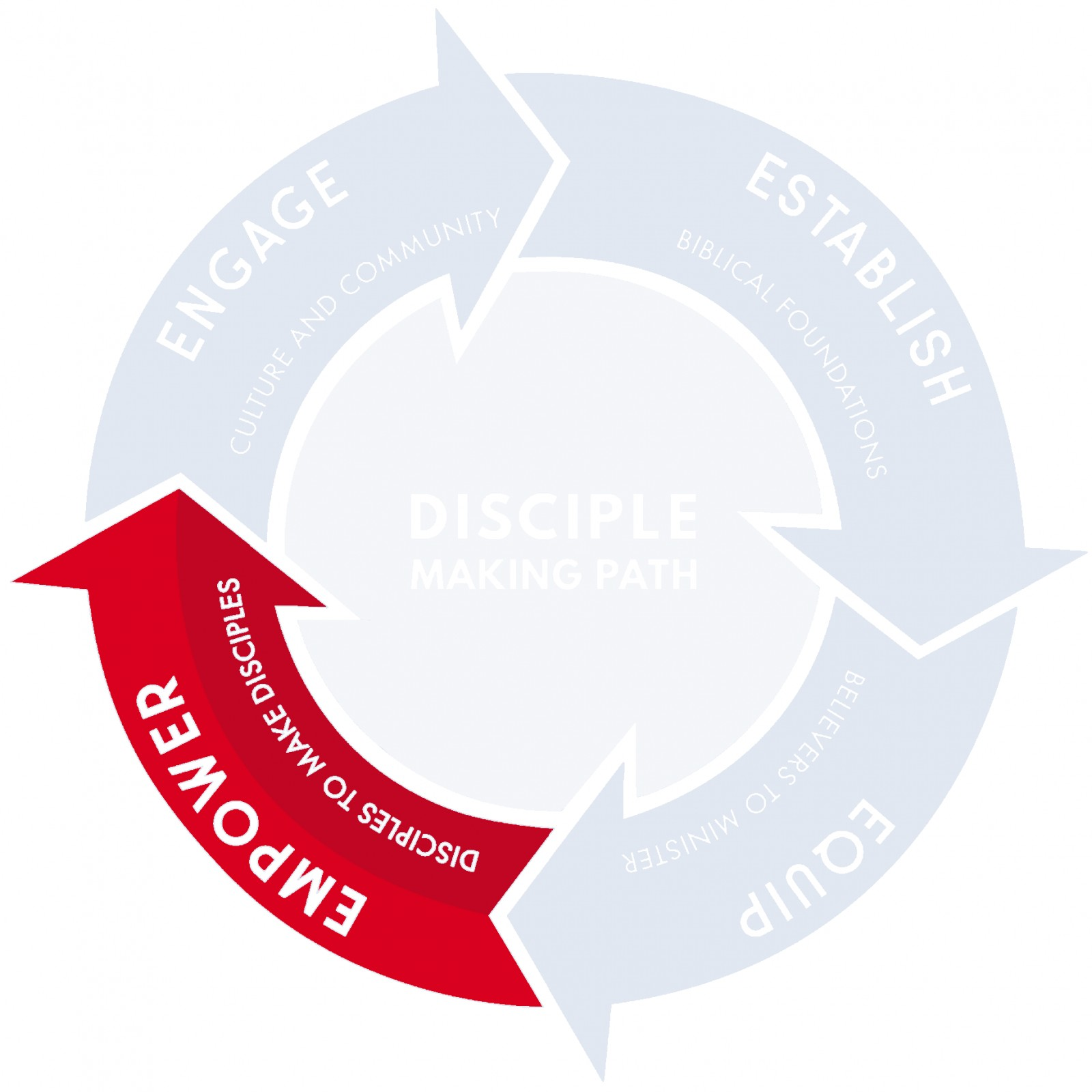 Empower Disciples to Make Disciples